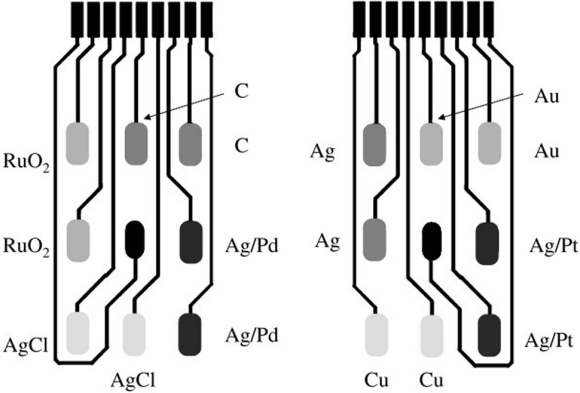 Fig. 6: Thick Film electronic tongue design containing an array of 16 electrodes.