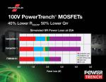 Next-Gen PowerTrench MOSFETs Raise Performance Benchmarks