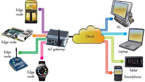 Fig. 1: Conventional IoT configuration