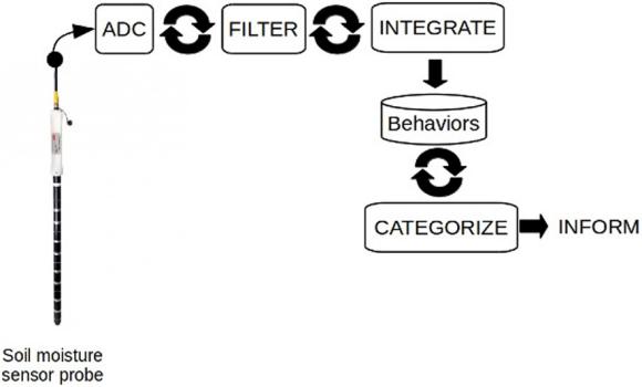 Fig. 2: Filter-Integrate-Categorize (FIC) configuration