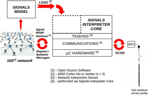Fig. 4:  Signal interpreter and model interaction within the microcontroller and NIS network