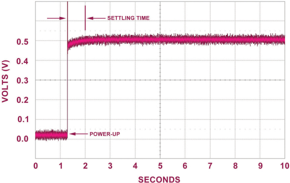 Fig. 3: The graph shows the settling time of the output of pressure sensor when power is applied. In this application, power is applied for two seconds to the sensors to extract data and transit it via wireless link.