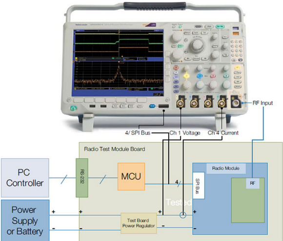 Fig. 3: Illustrated here is a test setup for verifying wireless radio operation. It uses a ZigBee module, a Tektronix MDO4000B series mixed domain oscilloscope, a microcontroller, and demo board.