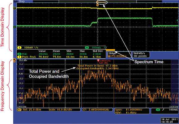Fig. 4:  This shows the time domain and frequency domain displays of a Tektronix MDO4000B series mixed domain oscilloscope. The orange bar in the upper display represents the Spectrum Time, which correlates to the time period of the spectrum trace displayed below.