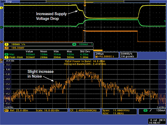 Fig. 5: An MDO's ability to display the time and frequency domains simultaneously makes it ideal for testing and troubleshooting low power conditions. Shown here is the impact on noise from a simulated depleted battery.