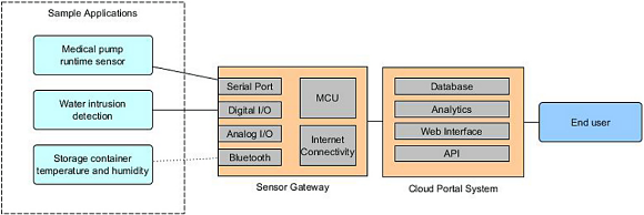 Fig. 2: A diagram of a paired telemetry gateway and cloud portal.