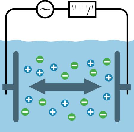 Fig. 1: Two-electrode conductivity sensor.