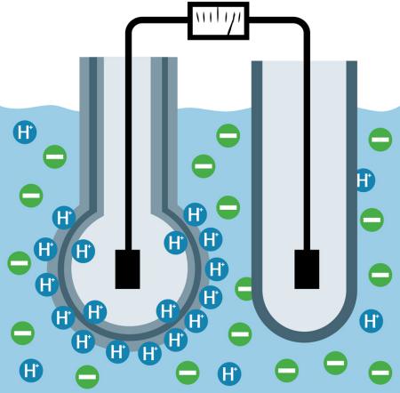 Fig. 4: Glass or pH sensitive enamel pH sensor.