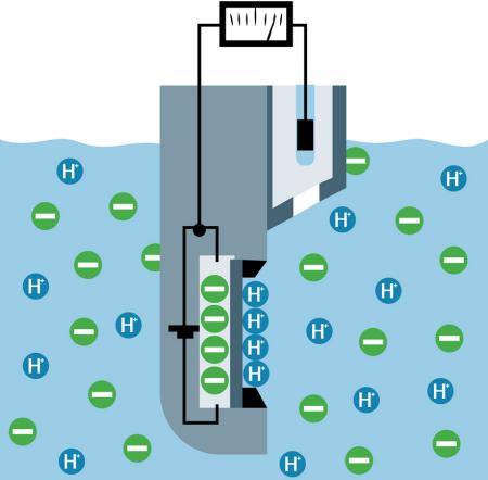 Fig. 5: ISFET pH sensor.
