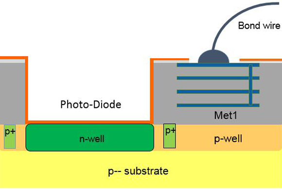 Fig. 1: Sensor chip with standard wire bonding