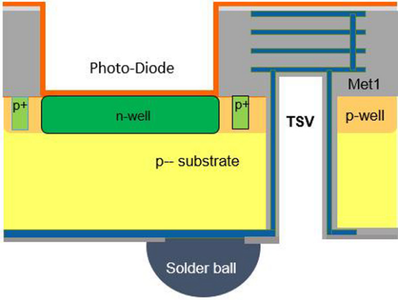 Fig. 2: Sensor chip with backside connection using TSV