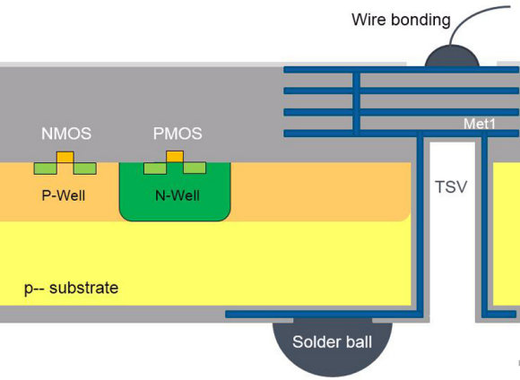 Fig. 3: The wire bond will be replaced by TSV combined with WLCSP (=3D-WLCSP)