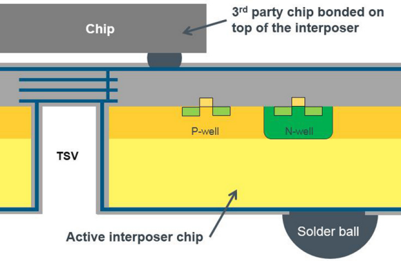 Fig. 4: 3rd party chip bonded on top of the active 3D silicon interposer