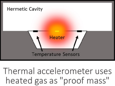 Fig. 2:  Because they have no moving parts, accelerometers based on thermal sensing technology offer much better stability and accuracy than mechanical based sensors.