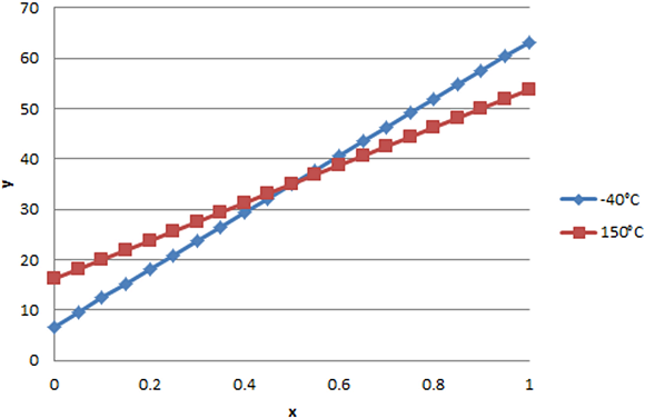 Fig 2: Sense element output changes with temperature.