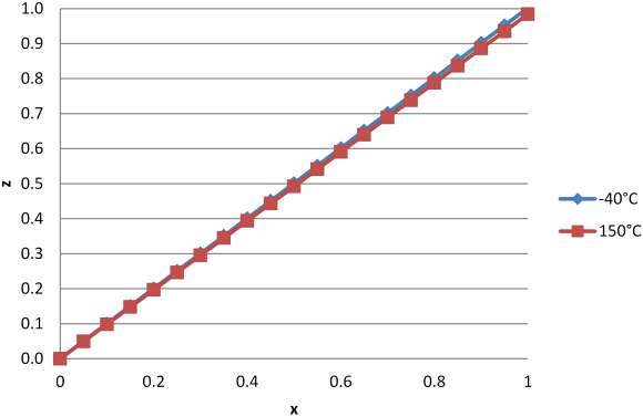 Fig. 4: Temperature compensated output using polynomial with G = 2.