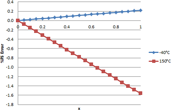 Fig. 5: %FS error of temperature compensated output using polynomial with G = 2.