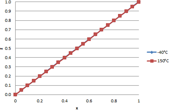Fig. 6: Temperature compensated output using polynomial with G = 3.
