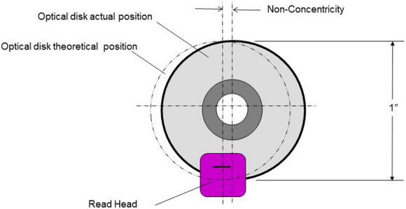 A non-concentric optical disk and read head.