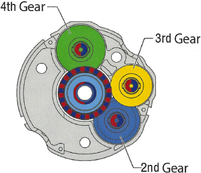 Fig. 2: Top View of Multi-turn absolute encoder gears 2, 3, and  4.