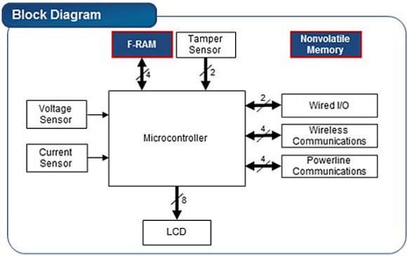 Fig. 2: Typical Block Diagram of an e-meter