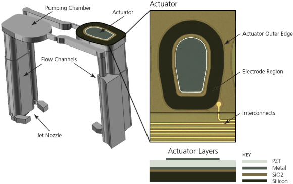 Fig. 1: The print head geometry developed by FUJIFILM. Each actuator sits on top of a pumping chamber containing a reservoir full of ink. Below the chamber are flow channels that carry ink to the nozzle.