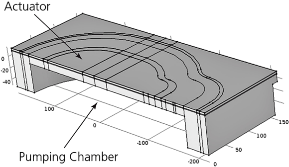 Fig. 3: Top, the software model shows half of the actuator geometry with metal, silicon, PZT, electrodes, and pressurized ink chamber. Bottom, simulation results show the deflection of the actuator.