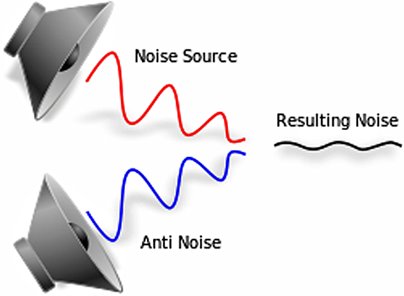 Fig. 1: How Active Noise Cancellation Works.