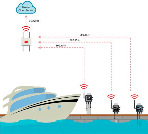 Fig. 3: Patras port deployment, yacht-management through data