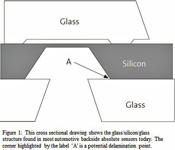 Fig.1: SM9231 sensor from Silicon Microstructures, Inc.
