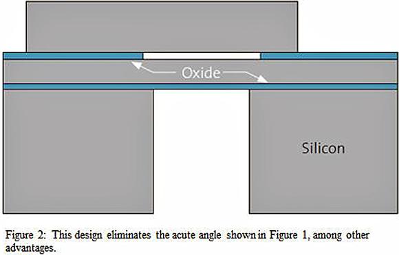 Fig. 2: SM9820 sensor.