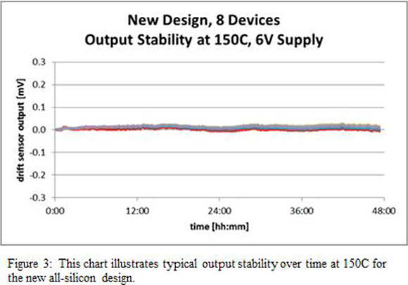 Fig. 3: 48-hour test at maximum operating temperature and operating voltage.