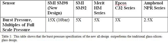 Table 1: Burst-pressure figure comparisons.