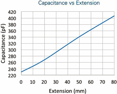 Fig. 3: Graph showing capacitance vs extension for a uniaxially stretched silicone stretch sensor.