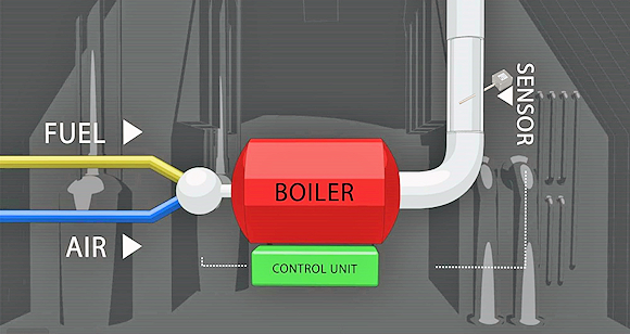 Fig. 1: Example of a Boiler Control Application