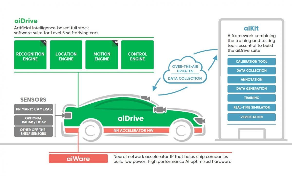 Automated Car Driving Software