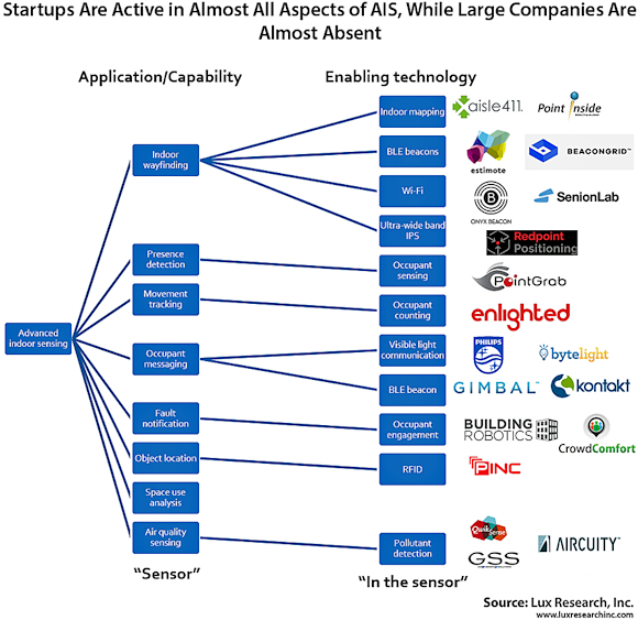 More startups have their fingers in AI than large companies.