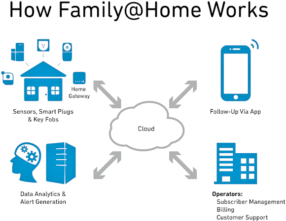 Fig. 1: In the Smart Home a smart cloud provides data management and analytics.