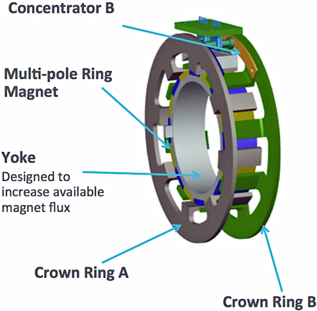 Fig. 3. The elements of the rotor assembly