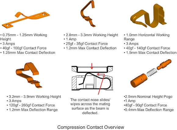 Fig, 2: An overview of the various compression contact technologies currently available.