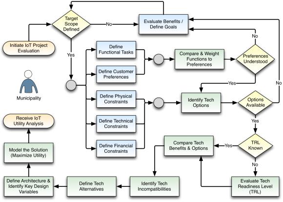 Fig. 1: SCDA Functional Flow.