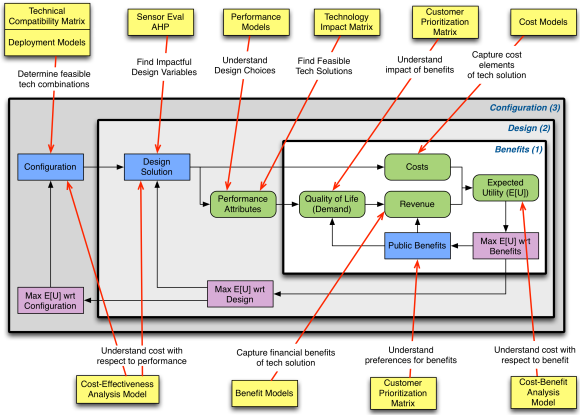Fig. 2: Model layers with specific applied systems engineering methodologies.