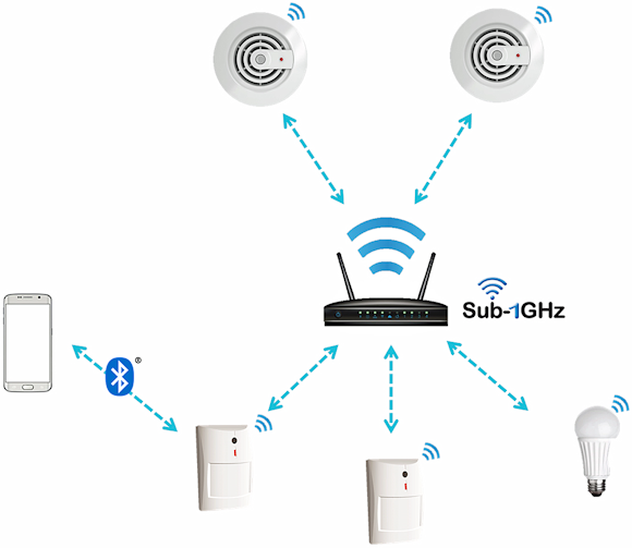 Fig. 1: A Sub-1 GHz star network using dual-band connectivity to connect to a smartphone.