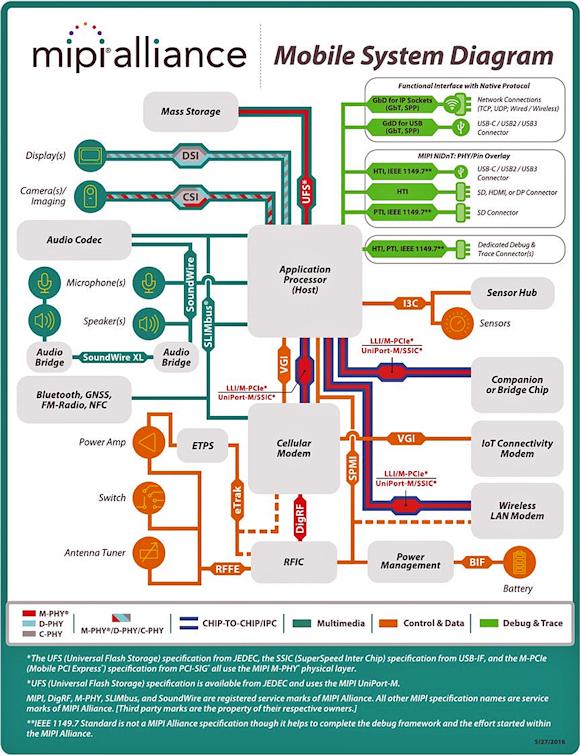 Fig. 1:  MIPI Alliance Mobile System Diagram