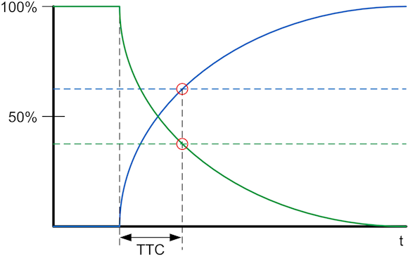 Fig. 1: The TTC measures response at 63.2% of the transition. The blue curve shows a cold-to-hot transition, and the green curve shows a hot-to-cold transition.