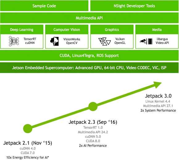 Fig. 2: Jetpack SDK bundles software tools for developing computer vision, AI, and other apps for Tegra SoCs (top). Version 3.0 makes advancements in several key SDK elements (bottom).