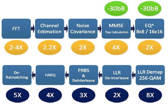 Fig. 3: Combining higher clock speeds, a versatile instruction set, and other architecture advancements, the XC12 can deliver notable performance and other improvements versus the XC4500, according to CEVA.