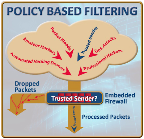 Fig.1: By enforcing firewall policies, packets from non-trusted senders are dropped, blocking cyber-attacks before a connection is established.