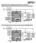 Sensor Enables Variable-CCT And Daylight-Responsive LED Lighting