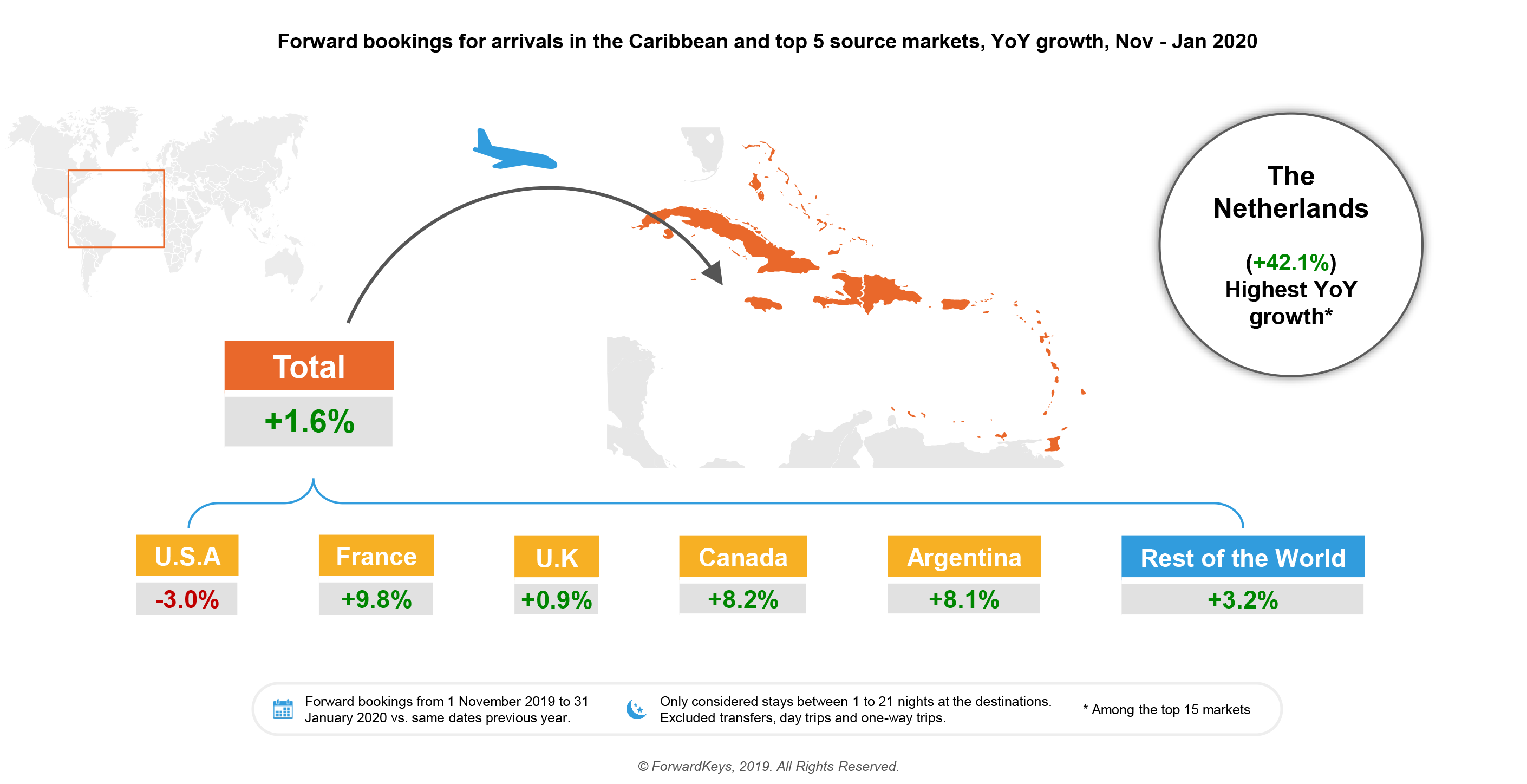 Caribbean travel infographic